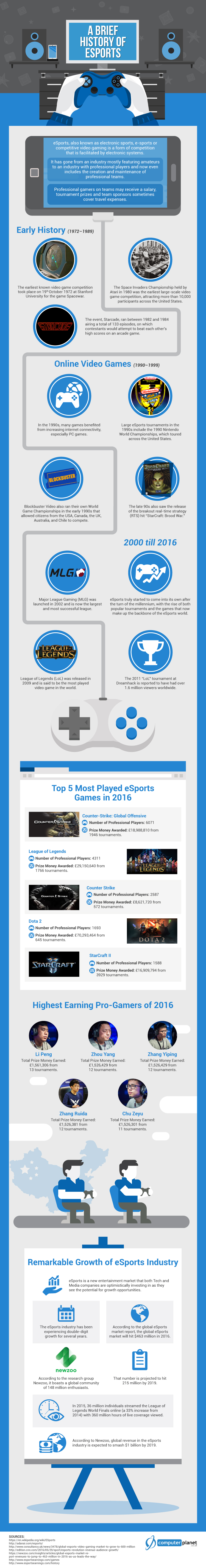 A Brief History of eSports