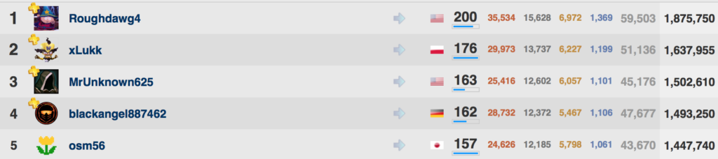 A screenshot of the top 5 players with the most trophies on the PlayStation Network.